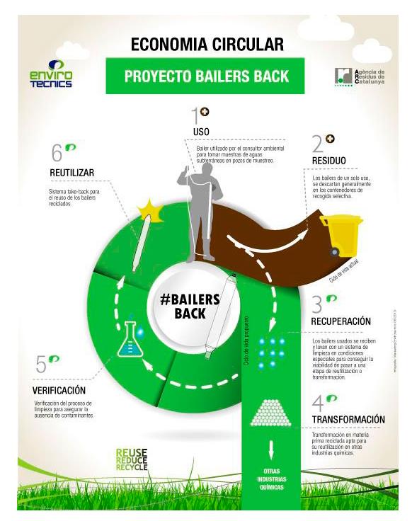 proyecto-bailers-back